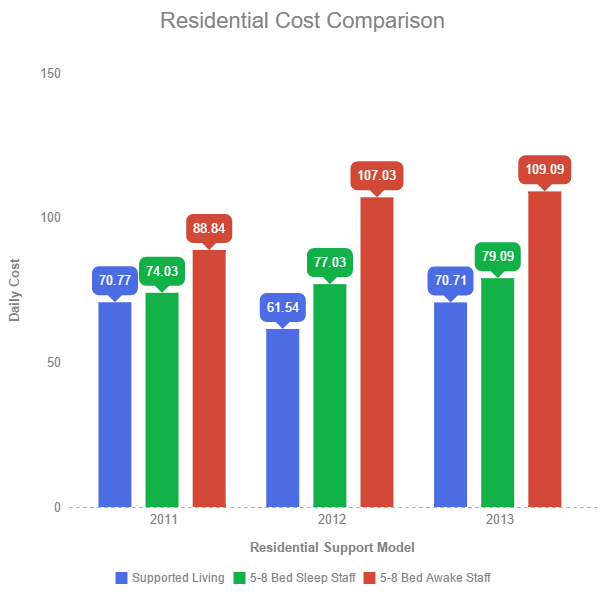 Residential Cost Comparison , Average Costs Per Day from 2011 - 2013 - Supported Living: $67.67, 5-8 Bed Sleep Staff: $76.72, 5-8 Bed Awake Staff: $101.65